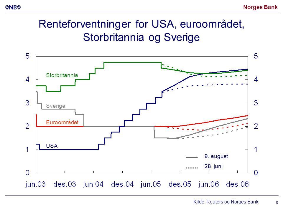 Norges Bank 8 Renteforventninger for USA, euroområdet, Storbritannia og Sverige Kilde: Reuters og Norges Bank USA Euroområdet 9. august 28. juni Sveri