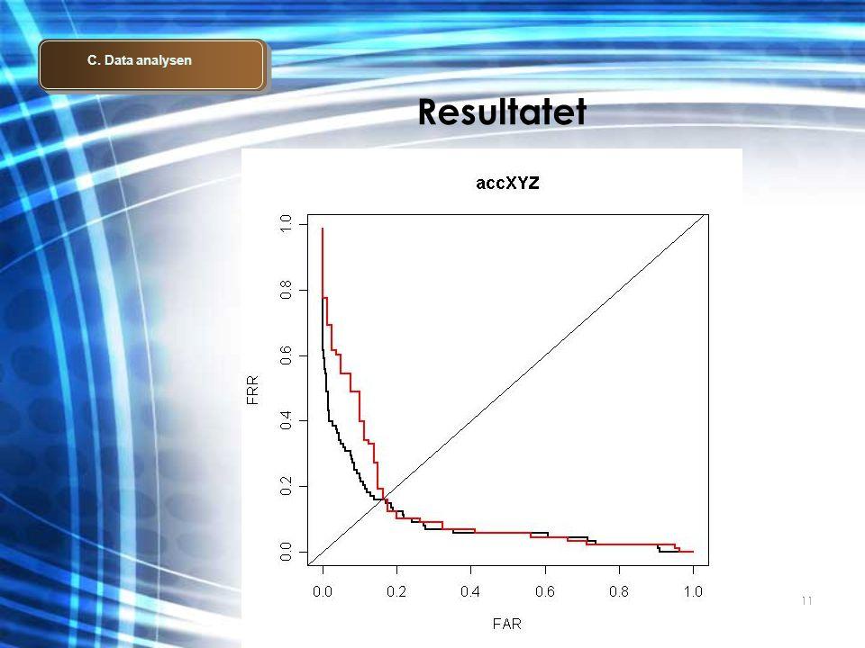 11 Resultatet C. Data analysen