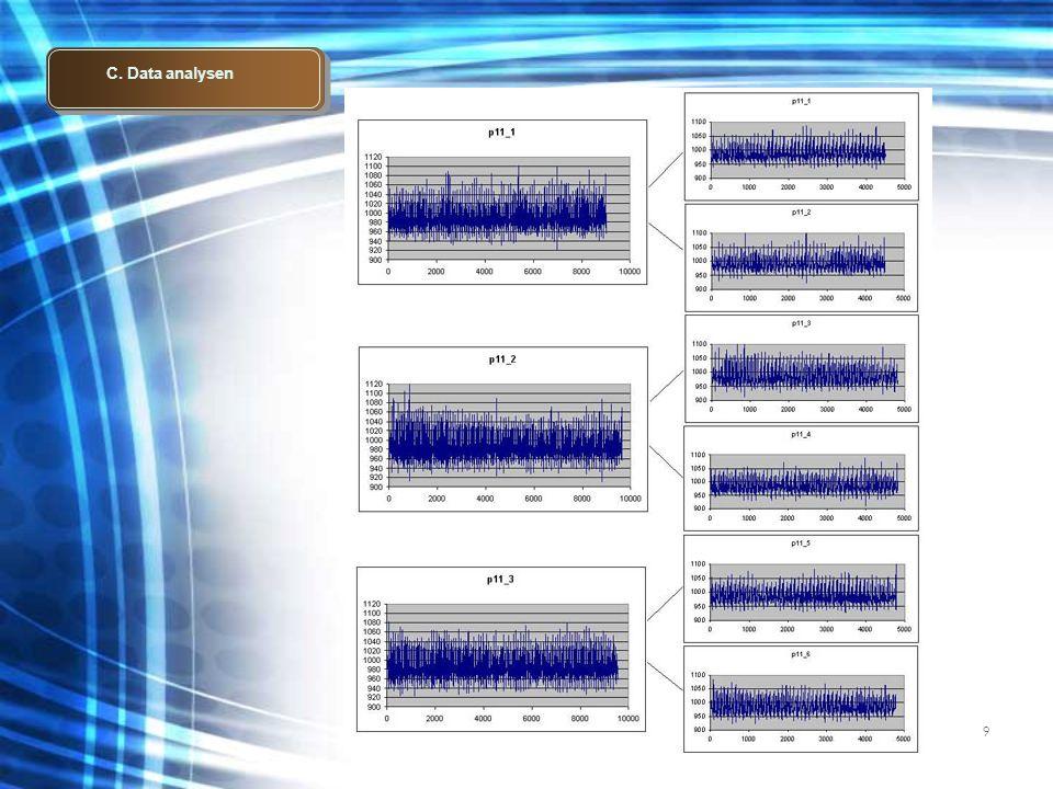 9 C. Data analysen
