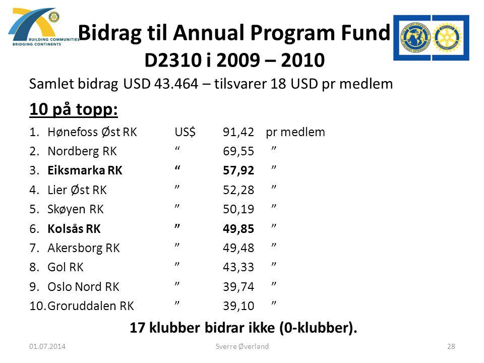 Bidrag til Annual Program Fund D2310 i 2009 – 2010 Samlet bidrag USD 43.464 – tilsvarer 18 USD pr medlem 10 på topp: 1.Hønefoss Øst RKUS$91,42 pr medlem 2.Nordberg RK 69,55 3.Eiksmarka RK 57,92 4.Lier Øst RK 52,28 5.Skøyen RK 50,19 6.Kolsås RK 49,85 7.Akersborg RK 49,48 8.Gol RK 43,33 9.Oslo Nord RK 39,74 10.Groruddalen RK 39,10 17 klubber bidrar ikke (0-klubber).