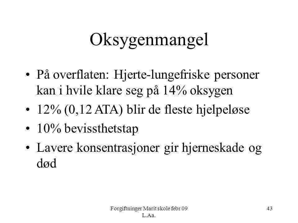 Forgiftninger Marit skole febr 09 L.Aa. 43 Oksygenmangel •På overflaten: Hjerte-lungefriske personer kan i hvile klare seg på 14% oksygen •12% (0,12 A