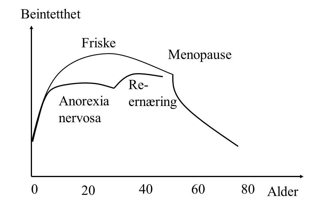 Beintetthet Alder 08040 20 60 Menopause Friske Anorexia nervosa Re- ernæring