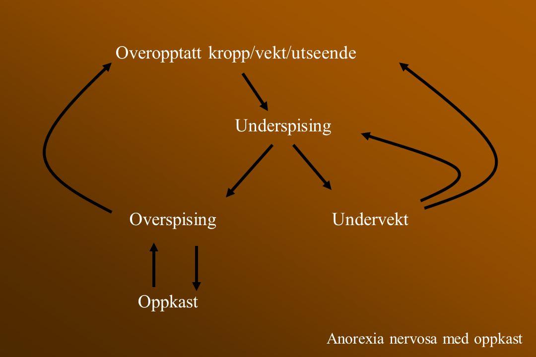 Overopptatt kropp/vekt/utseende Underspising Overspising Oppkast Undervekt Anorexia nervosa med oppkast