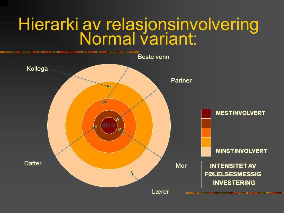 Hierarki av relasjonsinvolvering Normal variant: SELV MEST INVOLVERT MINST INVOLVERT INTENSITET AV FØLELSESMESSIG INVESTERING INTENSITET AV FØLELSESME