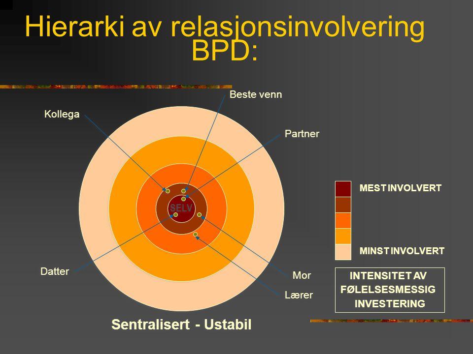Hierarki av relasjonsinvolvering BPD: SELV MEST INVOLVERT MINST INVOLVERT INTENSITET AV FØLELSESMESSIG INVESTERING INTENSITET AV FØLELSESMESSIG INVEST