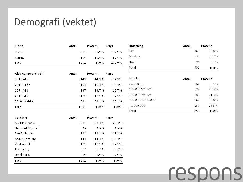 Demografi (vektet)