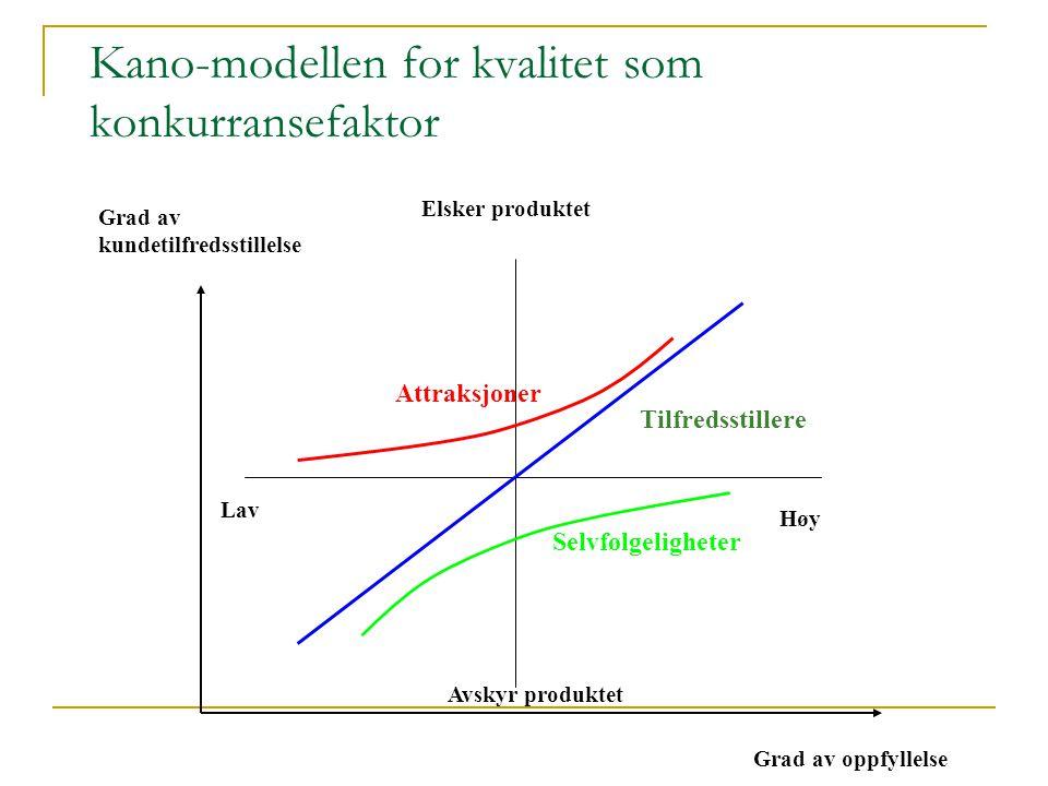 Grad av kundetilfredsstillelse Grad av oppfyllelse Elsker produktet Avskyr produktet Lav Attraksjoner Tilfredsstillere Selvfølgeligheter Kano-modellen