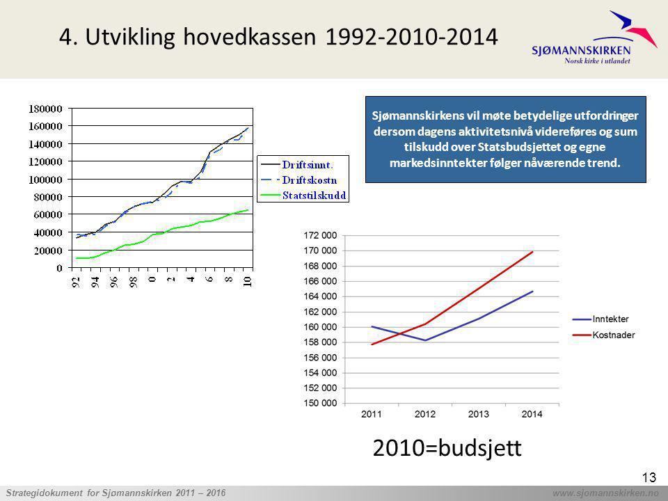 ' Strategidokument for Sjømannskirken 2011 – 2016 www.sjomannskirken.no 13 4. Utvikling hovedkassen 1992-2010-2014 2010=budsjett Sjømannskirkens vil m