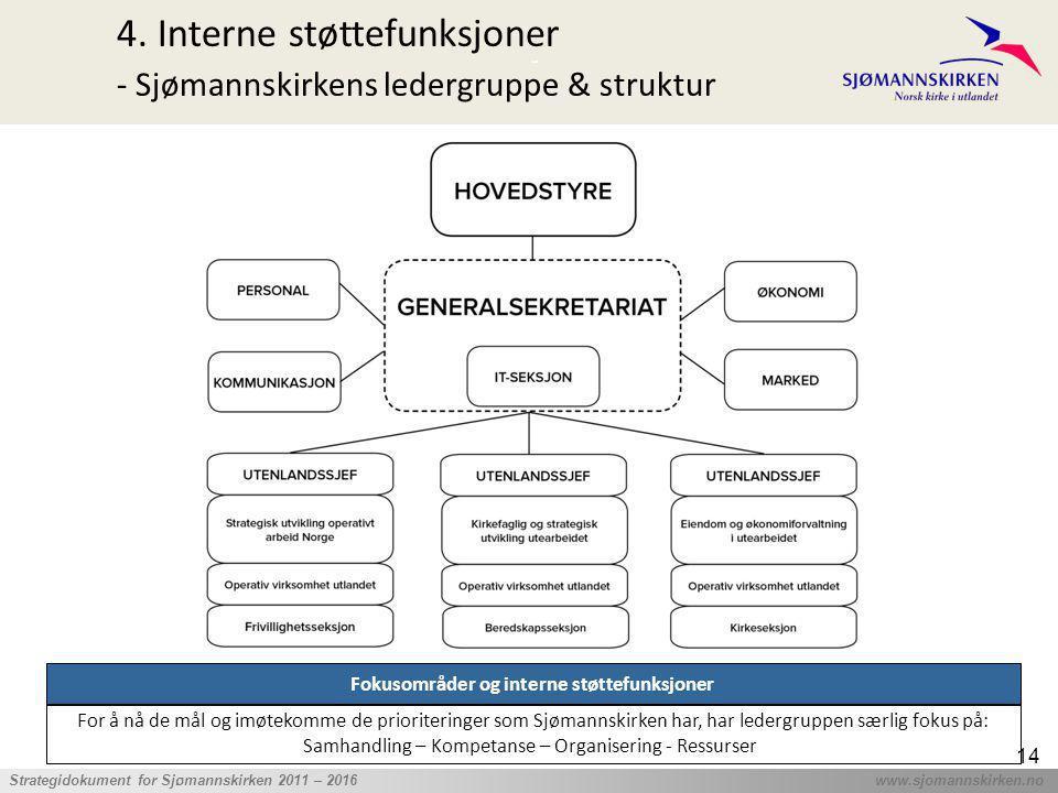 ' Strategidokument for Sjømannskirken 2011 – 2016 www.sjomannskirken.no 14 4. Interne støttefunksjoner - Sjømannskirkens ledergruppe & struktur Fokuso