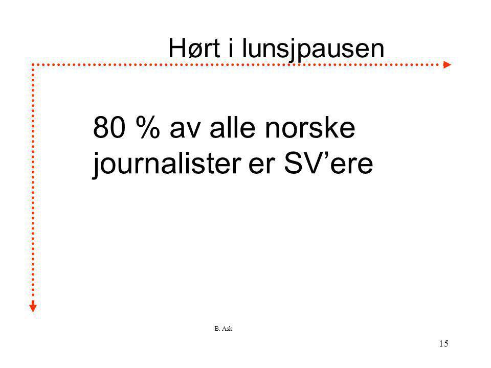 B. Ask 15 Hørt i lunsjpausen 80 % av alle norske journalister er SV'ere