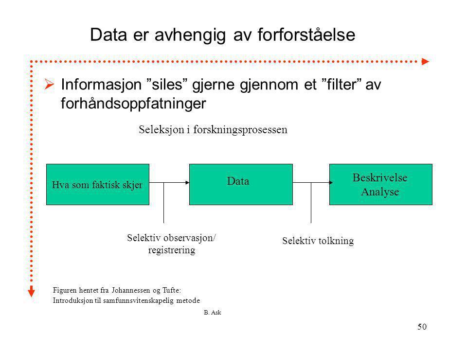"""B. Ask 50 Data er avhengig av forforståelse  Informasjon """"siles"""" gjerne gjennom et """"filter"""" av forhåndsoppfatninger Hva som faktisk skjer Beskrivelse"""