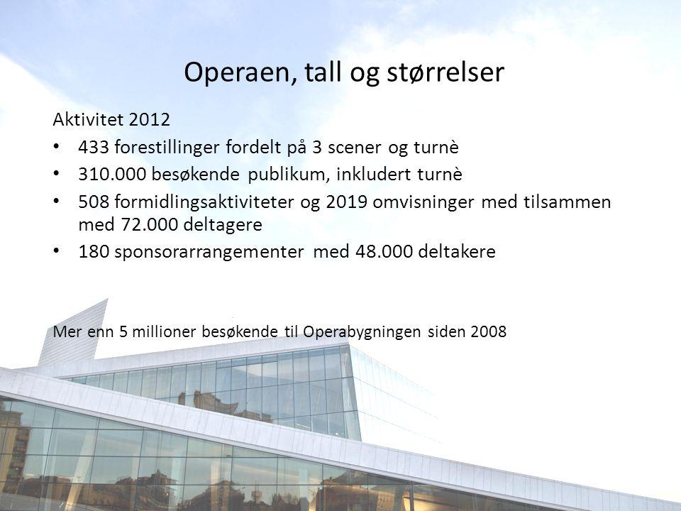 Operaen, tall og størrelser Aktivitet 2012 • 433 forestillinger fordelt på 3 scener og turnè • 310.000 besøkende publikum, inkludert turnè • 508 formi