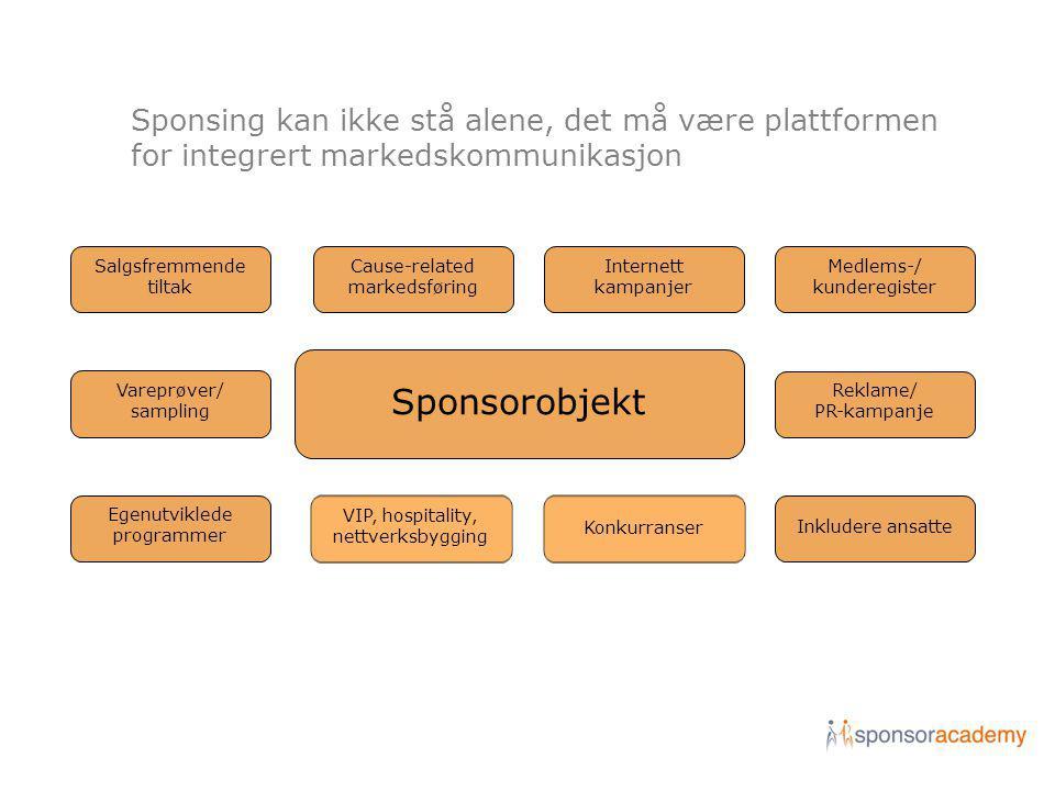 En sterk relasjon mellom forbruker og kommunikasjons- plattformen (sponsorobjektet) kan gi en sterk relasjon mellom sponsor og forbruker Sponsor Kommunikasjons plattform Forbruker