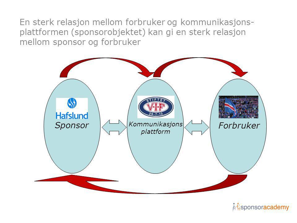 En sterk relasjon mellom forbruker og kommunikasjons- plattformen (sponsorobjektet) kan gi en sterk relasjon mellom sponsor og forbruker Sponsor Kommu