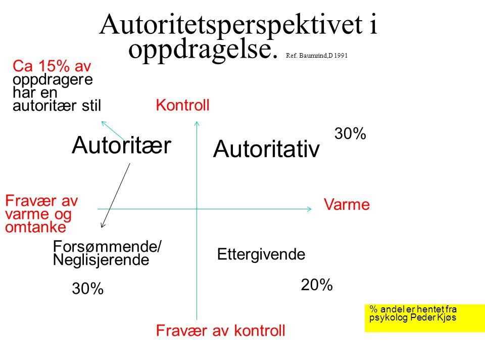 Autoritetsperspektivet i oppdragelse. Ref. Baumrind,D 1991 Kontroll Fravær av kontroll Varme Fravær av varme og omtanke Autoritær Autoritativ Ettergiv