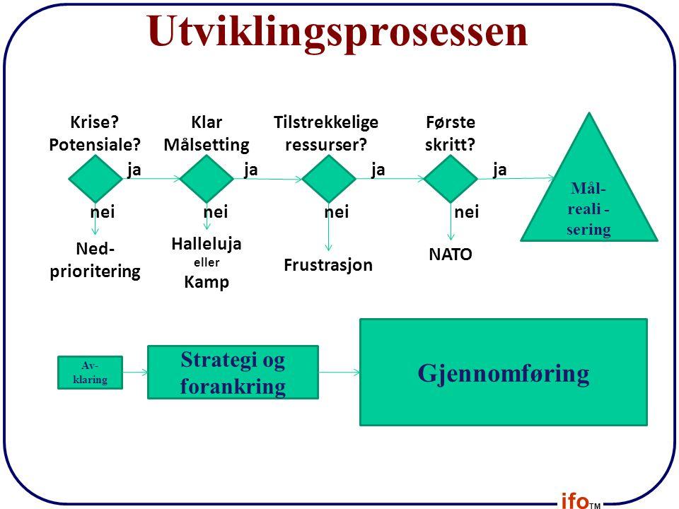 ifo TM Utviklingsprosessen Ned- prioritering Halleluja eller Kamp NATO Frustrasjon Krise? Potensiale? nei ja Mål- reali - sering Tilstrekkelige ressur