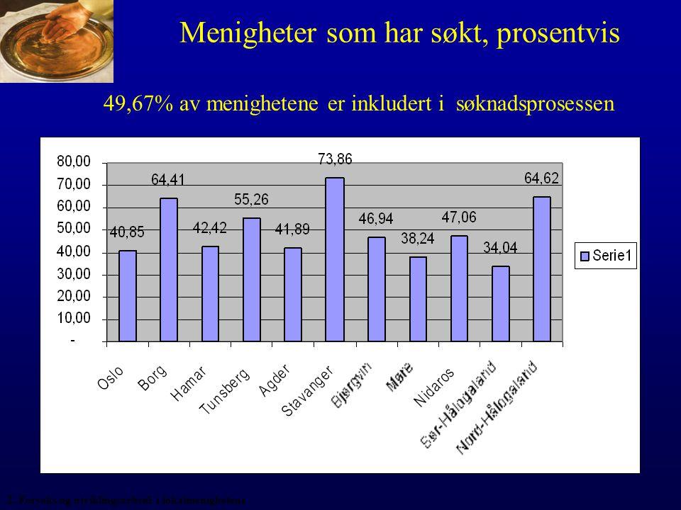 Menigheter som har søkt, prosentvis 49,67% av menighetene er inkludert i søknadsprosessen 2.