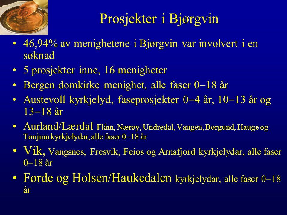 Prosjekter i Bjørgvin •46,94% av menighetene i Bjørgvin var involvert i en søknad •5 prosjekter inne, 16 menigheter •Bergen domkirke menighet, alle faser 0  18 år •Austevoll kyrkjelyd, faseprosjekter 0  4 år, 10  13 år og 13  18 år •Aurland/Lærdal Flåm, Nærøy, Undredal, Vangen, Borgund, Hauge og Tønjum kyrkjelydar, alle faser 0  18 år •Vik, Vangsnes, Fresvik, Feios og Arnafjord kyrkjelydar, alle faser 0  18 år •Førde og Holsen/Haukedalen kyrkjelydar, alle faser 0  18 år