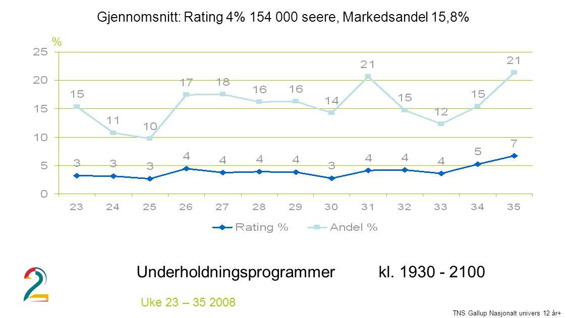 % Uke 23 – 35 2008 Underholdningsprogrammerkl. 1930 - 2100 TNS Gallup Nasjonalt univers 12 år+ Gjennomsnitt: Rating 4% 154 000 seere, Markedsandel 15,