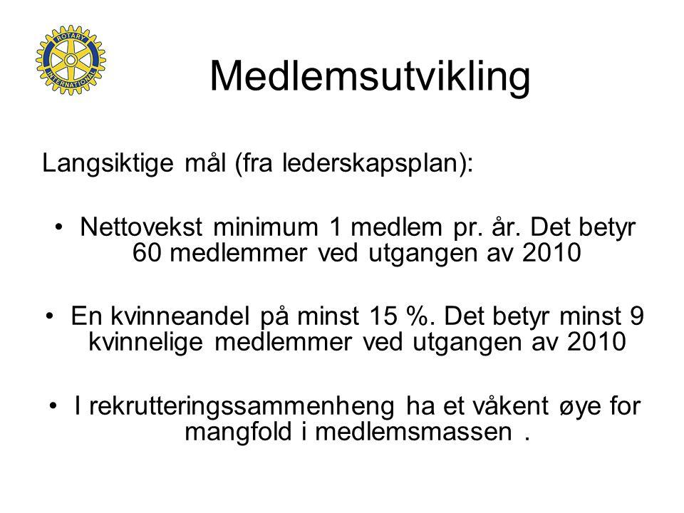 Medlemsutvikling Langsiktige mål (fra lederskapsplan): •Nettovekst minimum 1 medlem pr. år. Det betyr 60 medlemmer ved utgangen av 2010 •En kvinneande