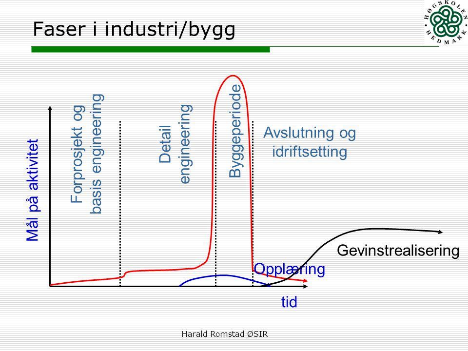 Harald Romstad ØSIR Faser i industri/bygg tid Mål på aktivitet Forprosjekt og basis engineering Detail engineering Byggeperiode Avslutning og idriftse