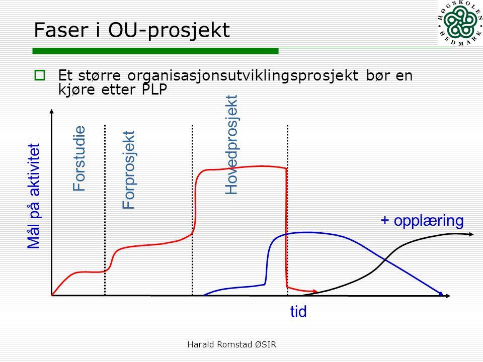 Harald Romstad ØSIR Faser i OU-prosjekt  Et større organisasjonsutviklingsprosjekt bør en kjøre etter PLP tid Mål på aktivitet Forstudie Hovedprosjekt Forprosjekt + opplæring