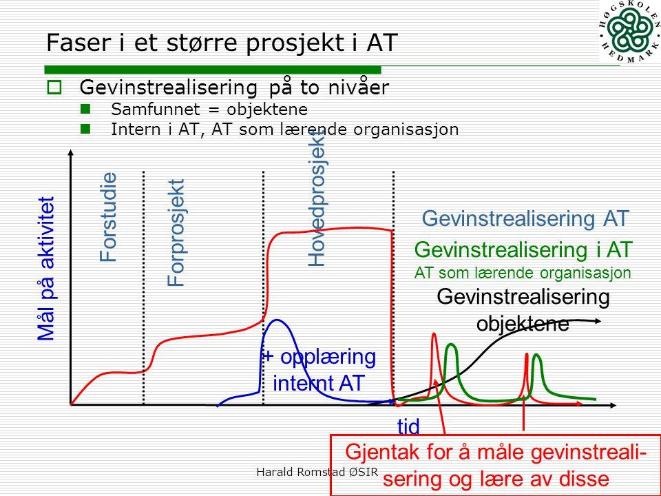 Harald Romstad ØSIR Faser i et større prosjekt i AT  Gevinstrealisering på to nivåer  Samfunnet = objektene  Intern i AT, AT som lærende organisasj