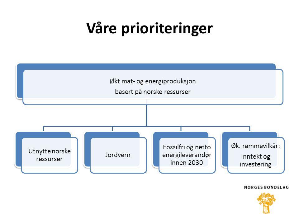 Våre prioriteringer Økt mat- og energiproduksjon basert på norske ressurser Utnytte norske ressurser Jordvern Fossilfri og netto energileverandør innen 2030 Øk.