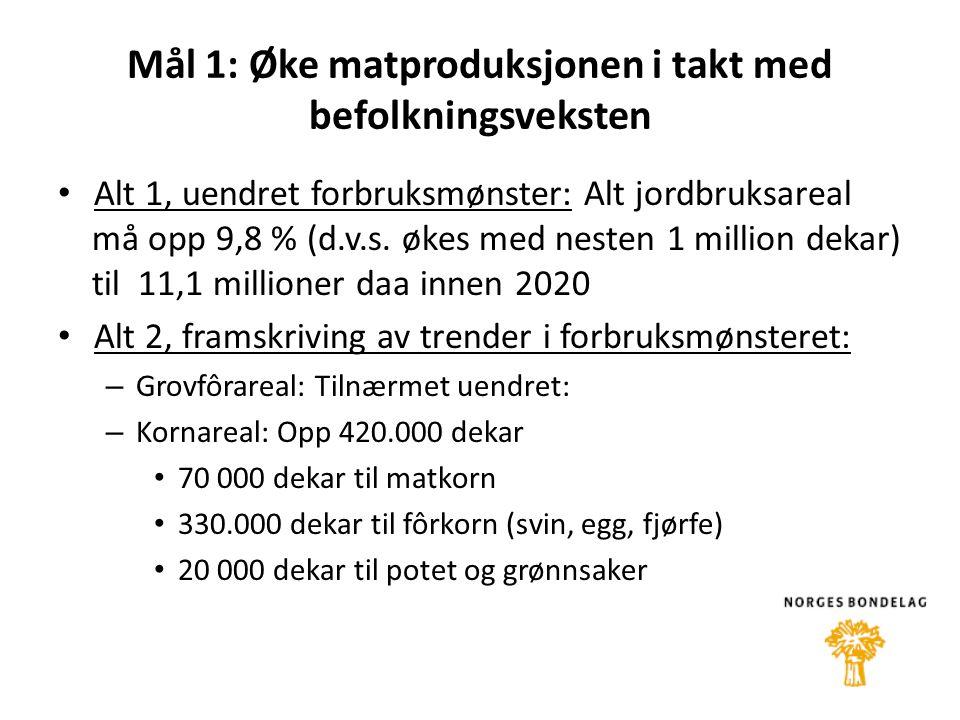Mål 1: Øke matproduksjonen i takt med befolkningsveksten • Alt 1, uendret forbruksmønster: Alt jordbruksareal må opp 9,8 % (d.v.s.