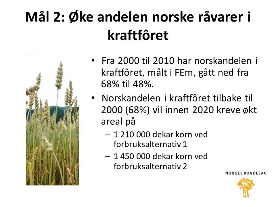 Mål 2: Øke andelen norske råvarer i kraftfôret • Fra 2000 til 2010 har norskandelen i kraftfôret, målt i FEm, gått ned fra 68% til 48%.