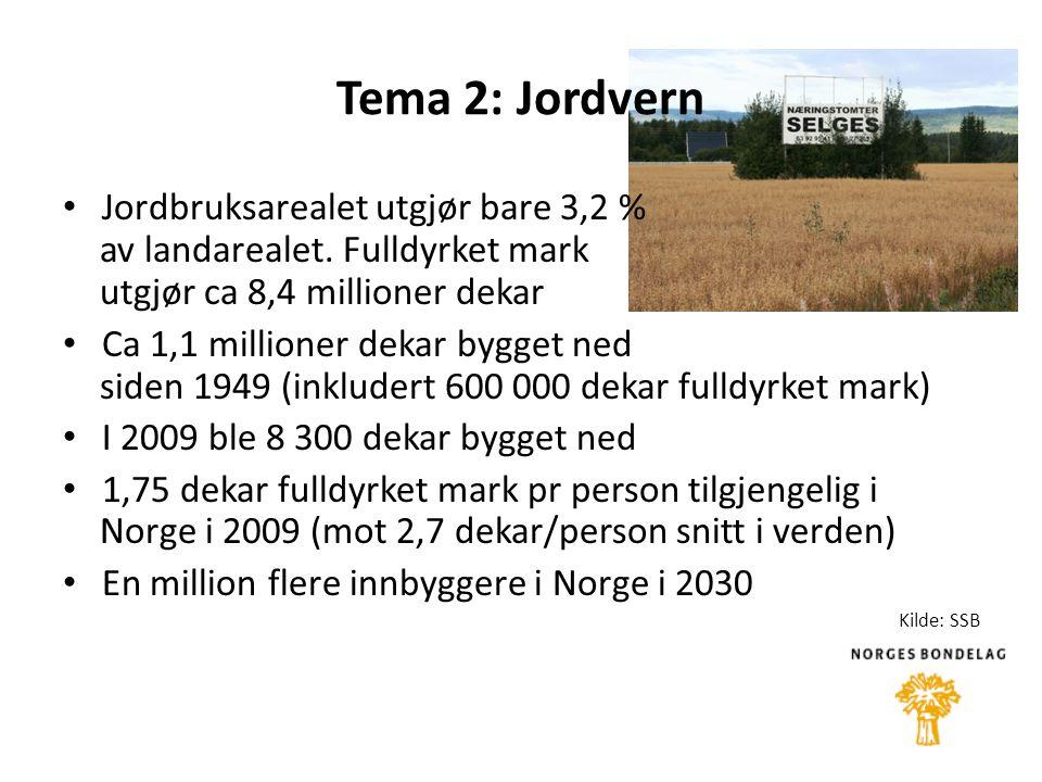 Tema 2: Jordvern • Jordbruksarealet utgjør bare 3,2 % av landarealet.