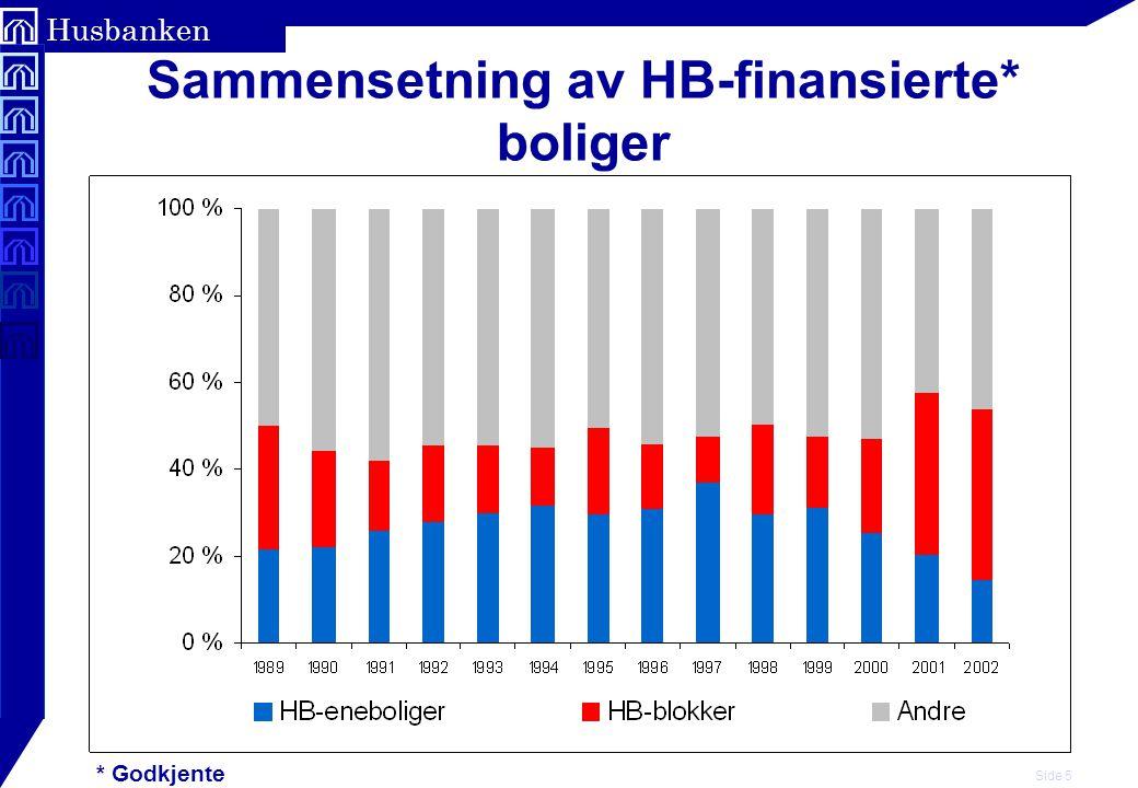 Side 5 Husbanken Sammensetning av HB-finansierte* boliger * Godkjente