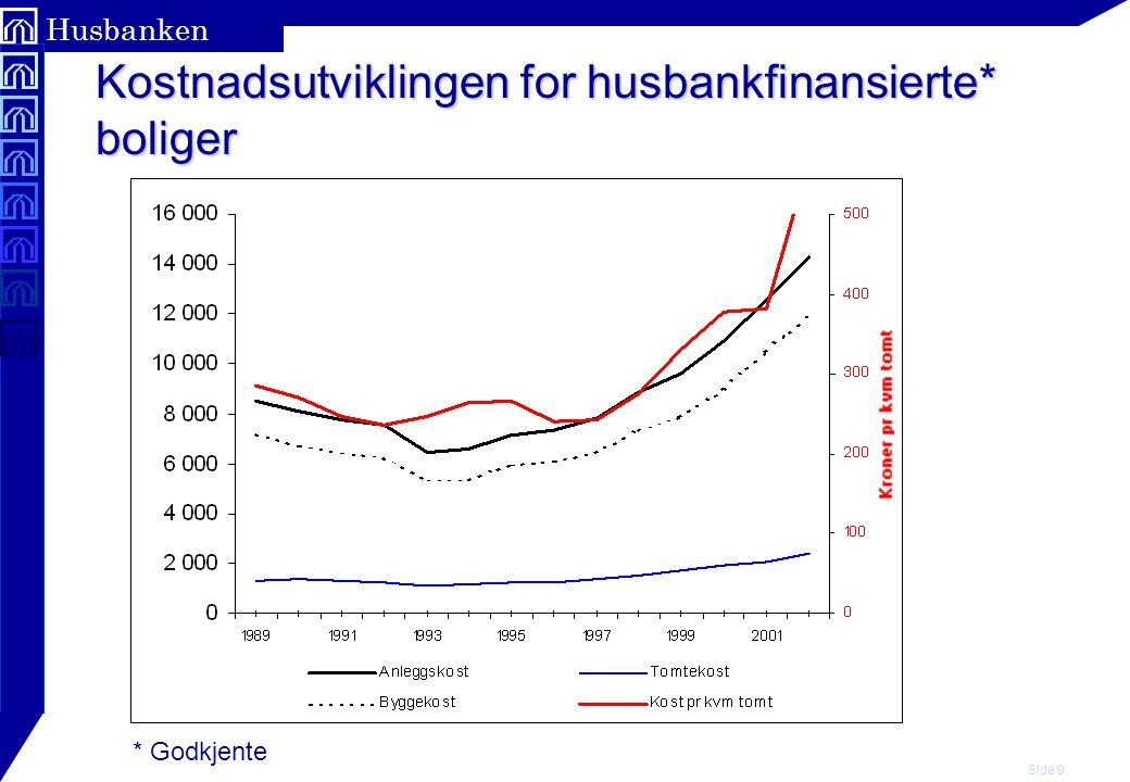 Side 9 Husbanken Kostnadsutviklingen for husbankfinansierte* boliger * Godkjente
