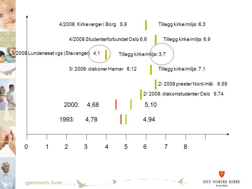 0 1 2 3 4 5 6 7 8 1993: 4,78 4,94 2000: 4,68 5,10 2/ 2008: diakonistudenter Oslo 5,74 2/ 2008 prester Nord-Hål. 6,59 3/ 2008: diakoner Hamar 6,12 Till