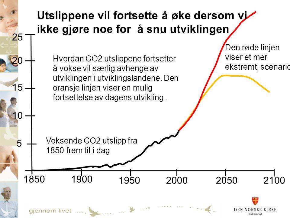 21002050 1850 20001950 1900 5 10 15 20 25 Utslippene vil fortsette å øke dersom vi ikke gjøre noe for å snu utviklingen Voksende CO2 utslipp fra 1850