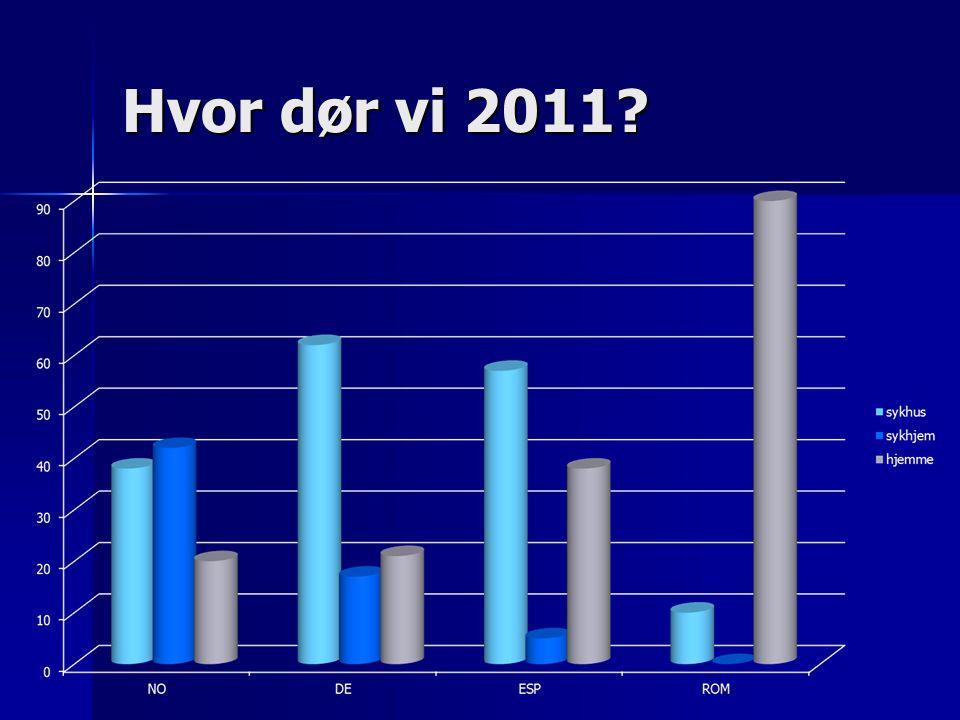 Hvor dør vi 2011?