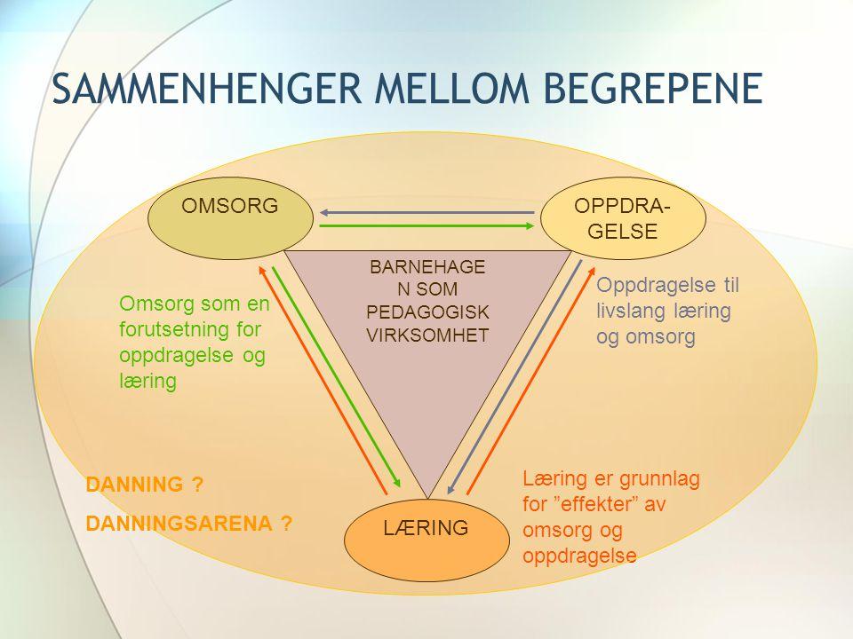SAMMENHENGER MELLOM BEGREPENE BARNEHAGE N SOM PEDAGOGISK VIRKSOMHET OPPDRA- GELSE LÆRING OMSORG Omsorg som en forutsetning for oppdragelse og læring O