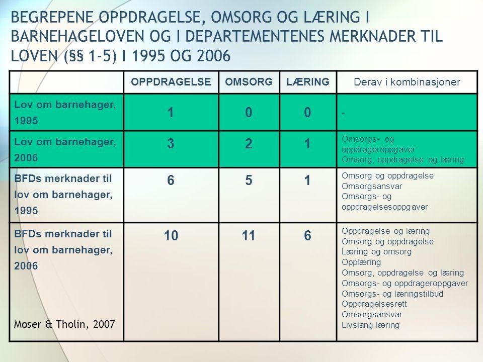 Forekomst av begrepene læring og omsorg i RPL 1996 og 2006 (Moser & Tholin, 2007) Omsorg L æ ring Omsorg og l æ ring Omsorg kombinert L æ ring kombinert Rammeplan for barnehagen, 1995 6470184170 Rammeplan for barnehagen, 2006 285204190
