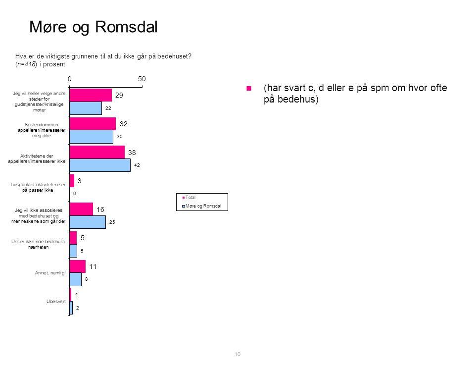 Møre og Romsdal  (har svart c, d eller e på spm om hvor ofte på bedehus) 10 Hva er de viktigste grunnene til at du ikke går på bedehuset.