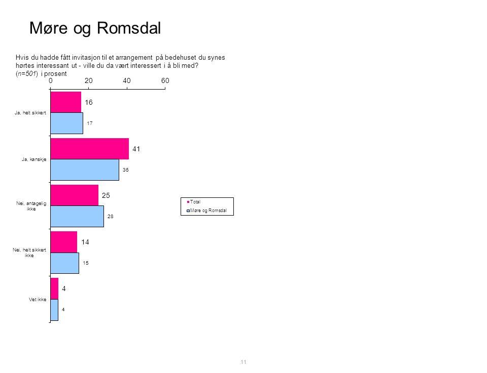 Møre og Romsdal 11 Hvis du hadde fått invitasjon til et arrangement på bedehuset du synes hørtes interessant ut - ville du da vært interessert i å bli med.