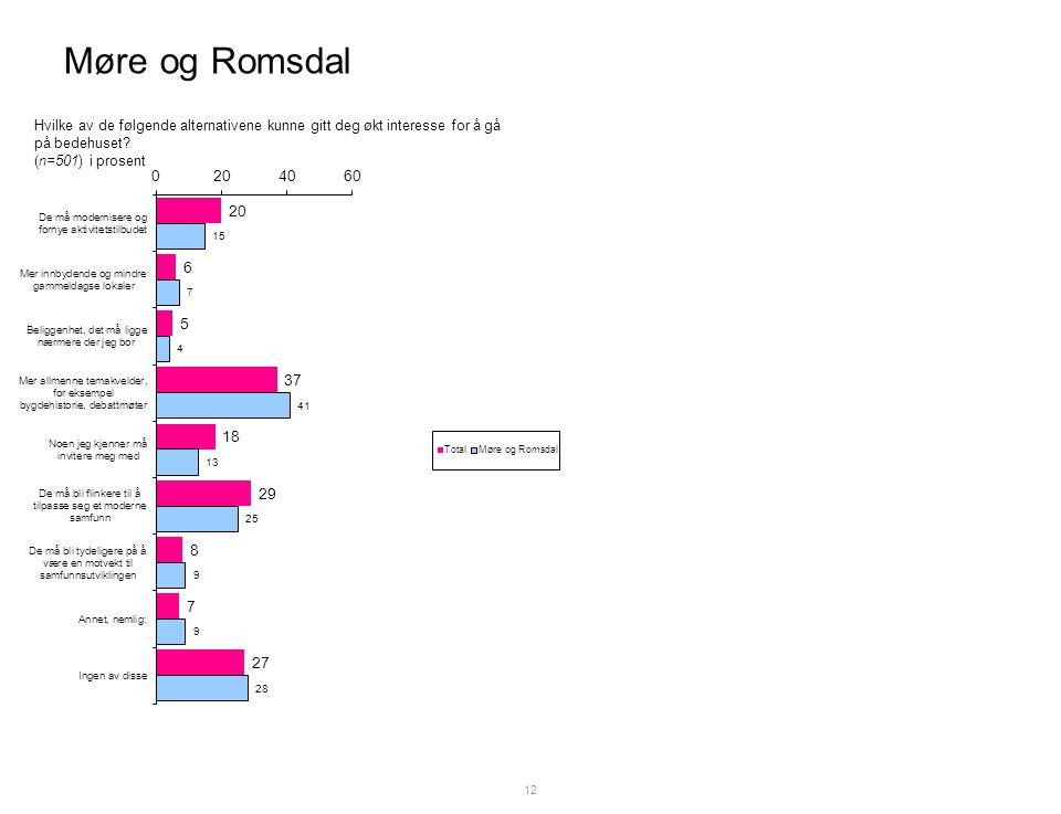 Møre og Romsdal 12 Hvilke av de følgende alternativene kunne gitt deg økt interesse for å gå på bedehuset.