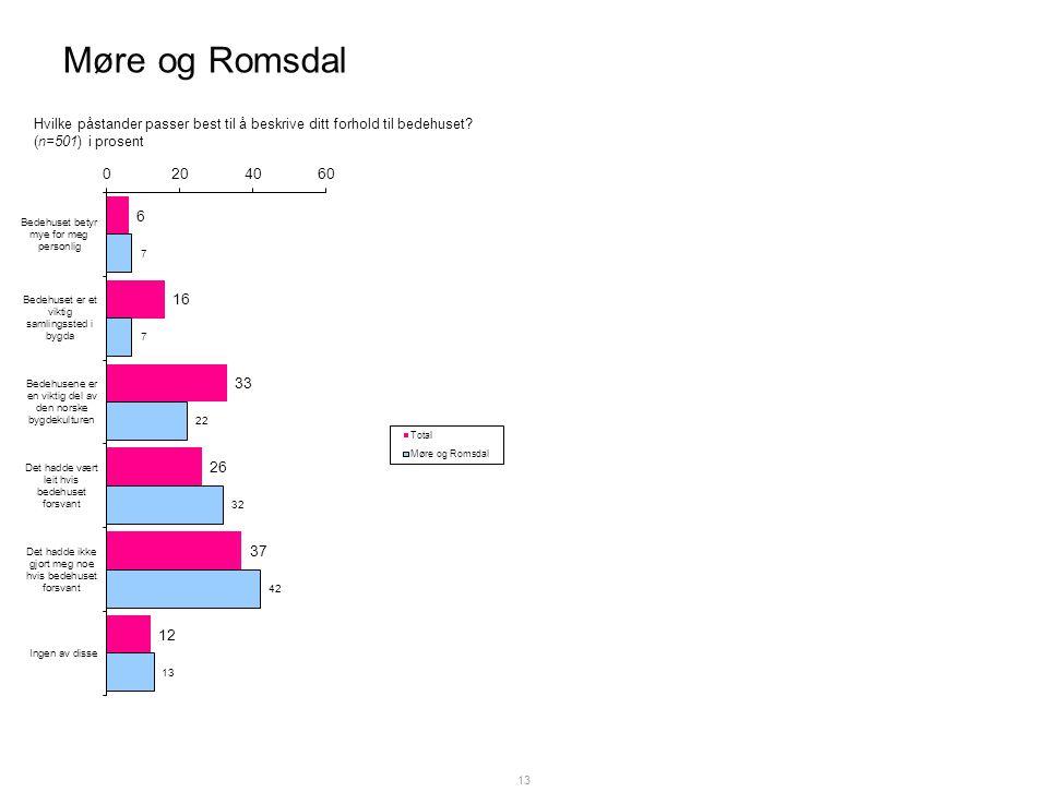 Møre og Romsdal 13 Hvilke påstander passer best til å beskrive ditt forhold til bedehuset.