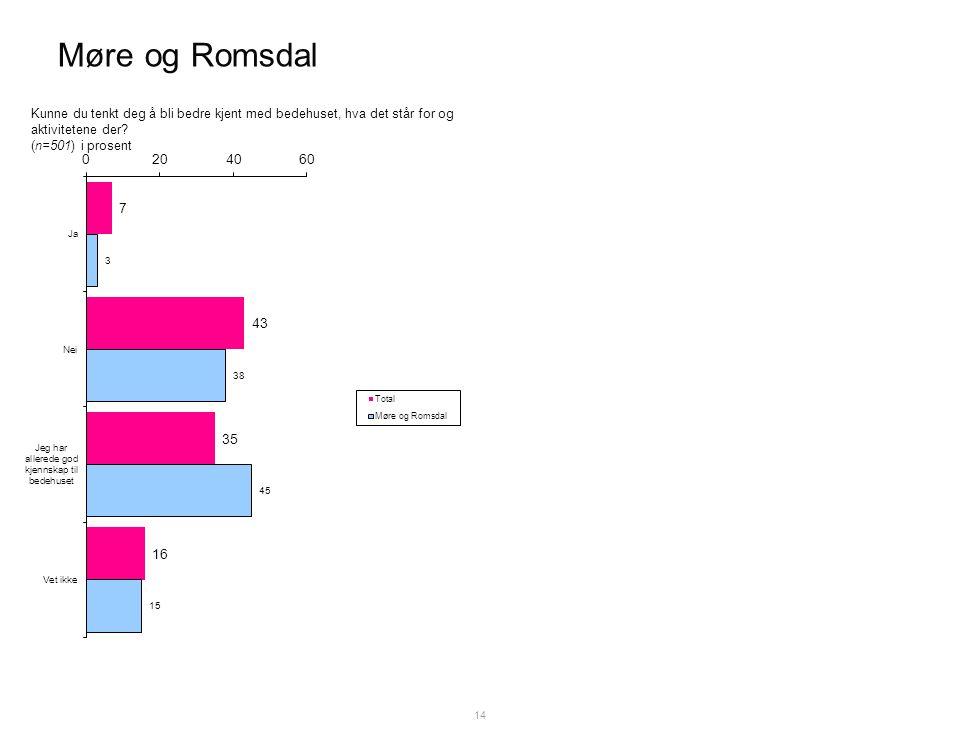 Møre og Romsdal 14 Kunne du tenkt deg å bli bedre kjent med bedehuset, hva det står for og aktivitetene der.