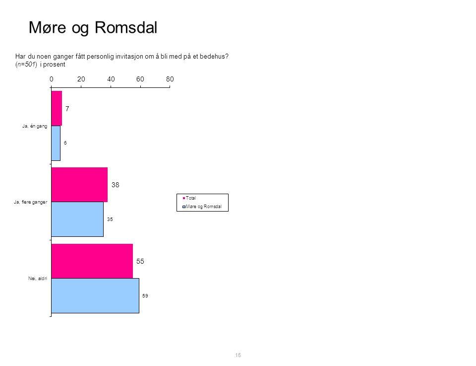 Møre og Romsdal 15 Har du noen ganger fått personlig invitasjon om å bli med på et bedehus.