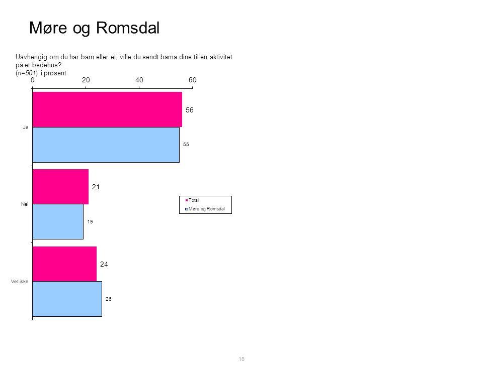 Møre og Romsdal 16 Uavhengig om du har barn eller ei, ville du sendt barna dine til en aktivitet på et bedehus.