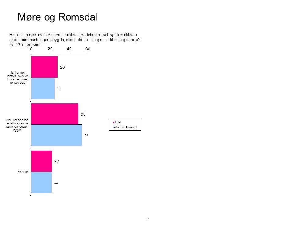 Møre og Romsdal 17 Har du inntrykk av at de som er aktive i bedehusmiljøet også er aktive i andre sammenhenger i bygda, eller holder de seg mest til sitt eget miljø.