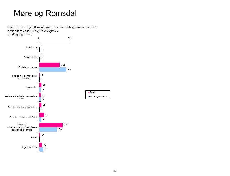 Møre og Romsdal 18 Hvis du må velge ett av alternativene nedenfor, hva mener du er bedehusets aller viktigste oppgave.