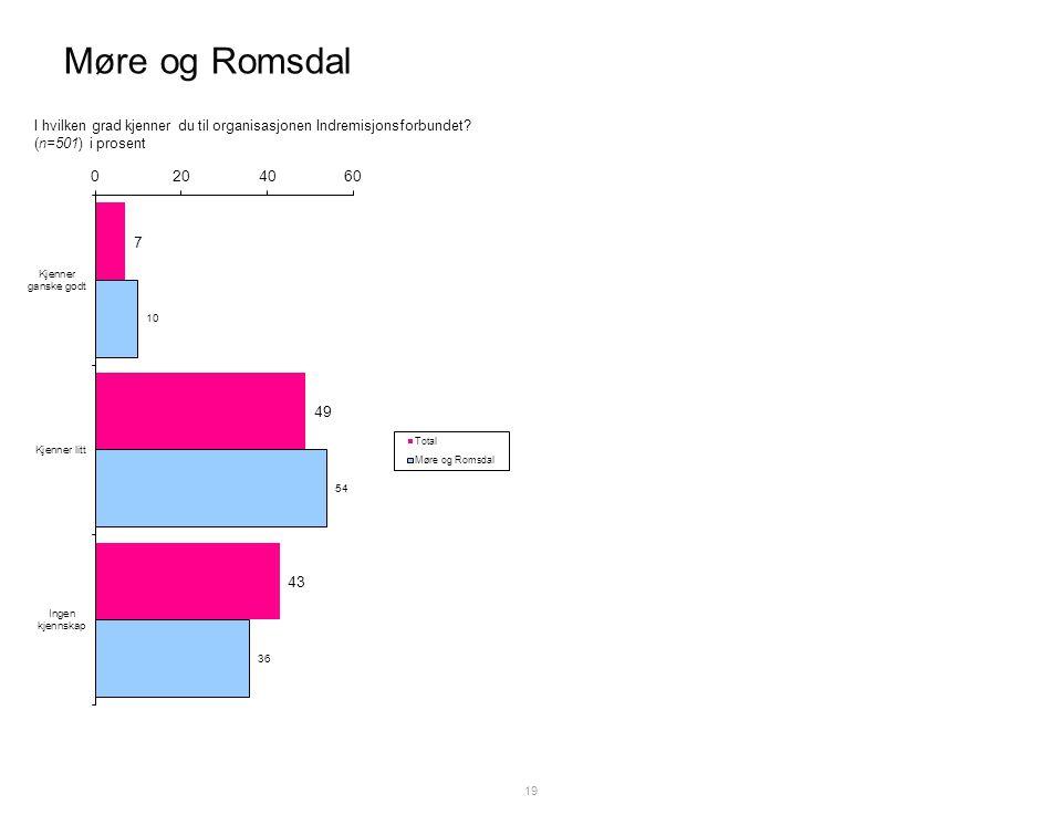 Møre og Romsdal 19 I hvilken grad kjenner du til organisasjonen Indremisjonsforbundet.