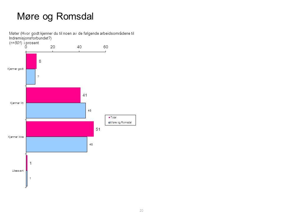Møre og Romsdal 20 Møter (Hvor godt kjenner du til noen av de følgende arbeidsområdene til Indremisjonsforbundet ) (n=501) i prosent