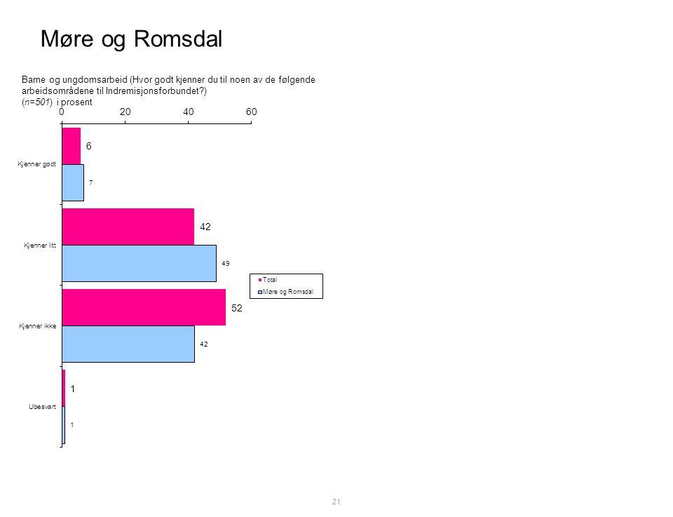 Møre og Romsdal 21 Barne og ungdomsarbeid (Hvor godt kjenner du til noen av de følgende arbeidsområdene til Indremisjonsforbundet ) (n=501) i prosent